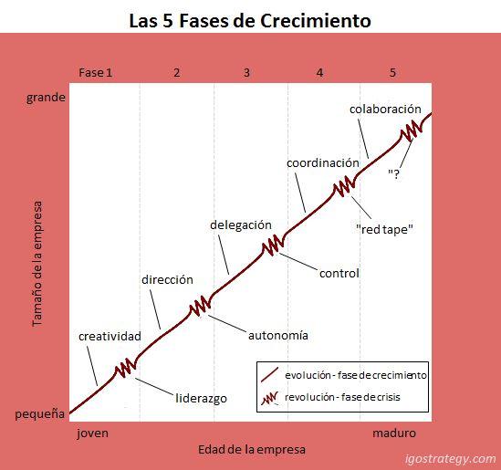 Las 5 fases de crecimiento de una empresa