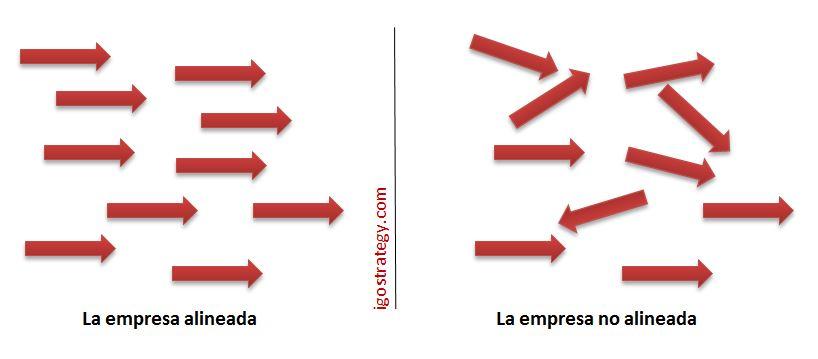 alinear empresas - igostrategy