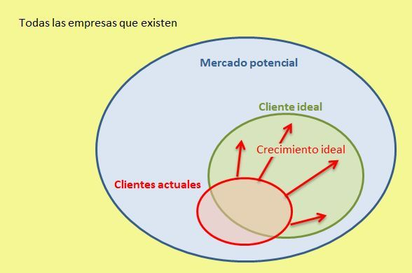 ideal potencial y client