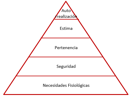 piramide maslow - igostrategy