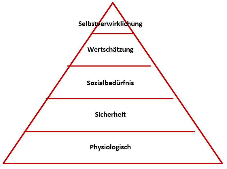 Pyramide Maslow - igostrategy